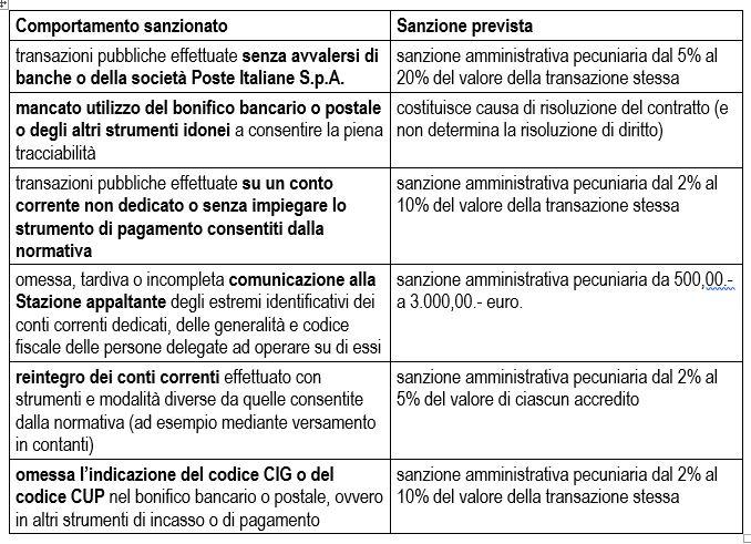 La Tracciabilita Dei Flussi Finanziari Associazione Artigiani Trentino