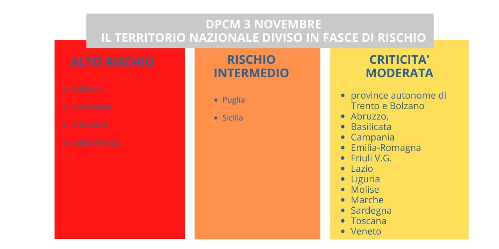 Dpcm 3 novembre 2020: le nuove restrizioni - Associazione Artigiani Trentino